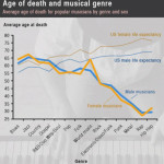 age-of-death-and-musical-genre