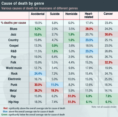 cause-of-death-by-genre