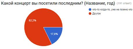 vote result 1